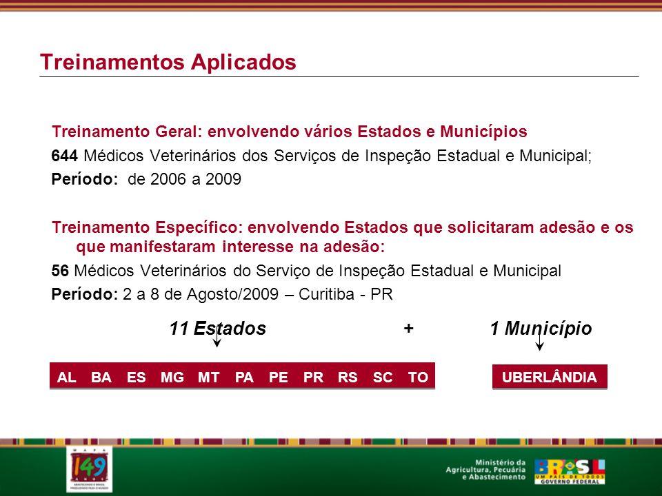 Treinamentos Aplicados Treinamento Geral: envolvendo vários Estados e Municípios 644 Médicos Veterinários dos Serviços de Inspeção Estadual e Municipal; Período: de 2006 a 2009 Treinamento Específico: envolvendo Estados que solicitaram adesão e os que manifestaram interesse na adesão: 56 Médicos Veterinários do Serviço de Inspeção Estadual e Municipal Período: 2 a 8 de Agosto/2009 – Curitiba - PR 11 Estados + 1 Município ALBAESMGMTPAPEPRRSSCTO UBERLÂNDIA