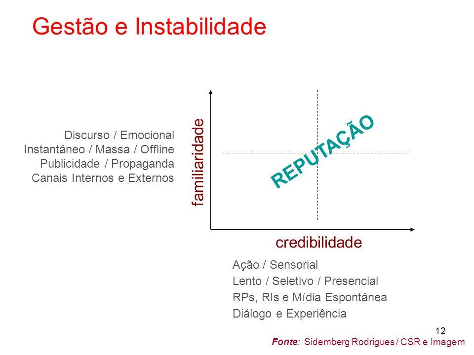 INTERAÇÃO Produção Ambiente Subjetivdade INTERFACES CENÁRIO INTERESSES DINAMISMO COMPLEXIDADE VOLUME RELAÇÕES COMPETITIVIDADE IMPACTOS CRISES LEIS MÍDIA ATRATIVIDADE RETENÇÃO As Três Ecologias – F.