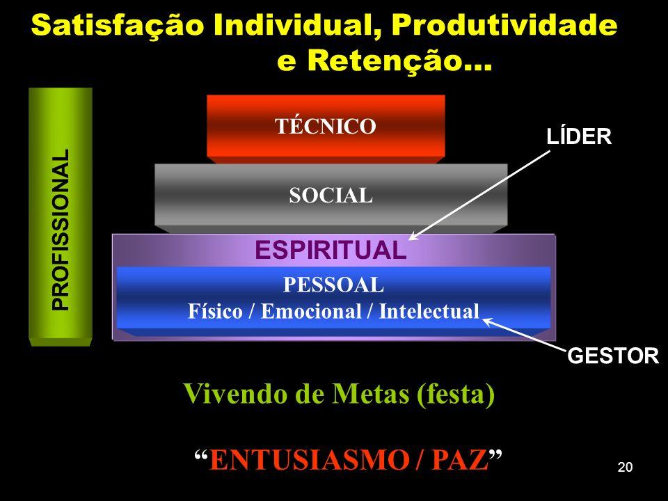 19 VISÃO CRÍTICA E GENERALISTA FONTES EXTERNAS CONHECIMENTO AMBIENTE DE ATUAÇÃO POSTURA PRÓ-ATIVA CAPACIDADE DE INTEGRAÇÃO VERSATILIDADE COMUNICAÇÃO ILIMITADA RELAÇÕES ENTRE AREAS E DISCIPLINAS FERRAMENTAS DISPONÍVEIS PRINCIPAIS METAS NECESSIDADES CLIENTES ACOMPANHAM.