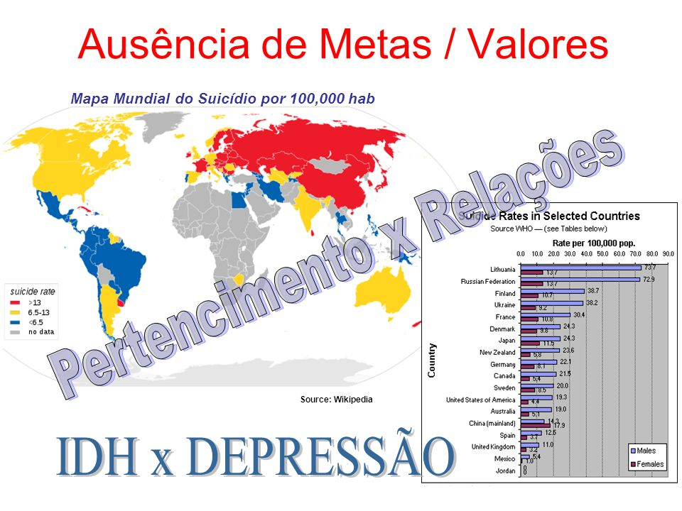 5 Ausência de Metas / Valores Mapa Mundial do Suicídio por 100,000 hab Source: Wikipedia