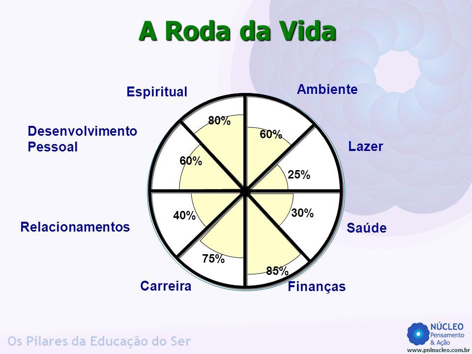www.pnlnucleo.com.br Os Pilares da Educação do Ser A Roda da Vida 25% 60% 80% 60% 40% 75% 85% 30% Lazer Carreira Desenvolvimento Pessoal Relacionament