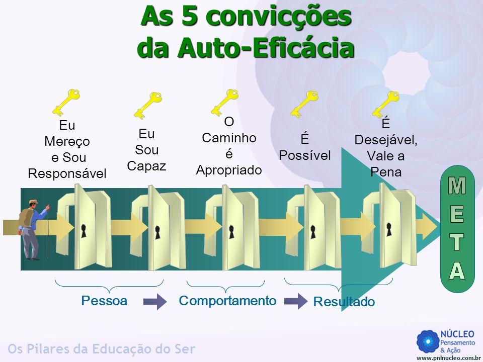www.pnlnucleo.com.br Os Pilares da Educação do Ser Pessoa Comportamento Resultado As 5 convicções da Auto-Eficácia Eu Mereço e Sou Responsável Eu Sou