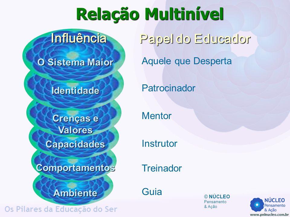 www.pnlnucleo.com.br Os Pilares da Educação do Ser Relação Multinível Aquele que Desperta Patrocinador Mentor Instrutor Treinador Guia O Sistema Maior