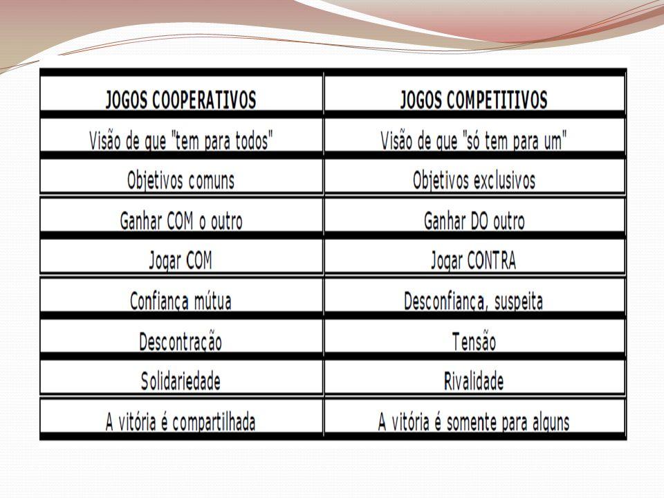Segundo Soler, (2003), os Jogos Cooperativos possuem algumas características próprias: Os participantes jogam uns com os outros e não uns contra os outros.