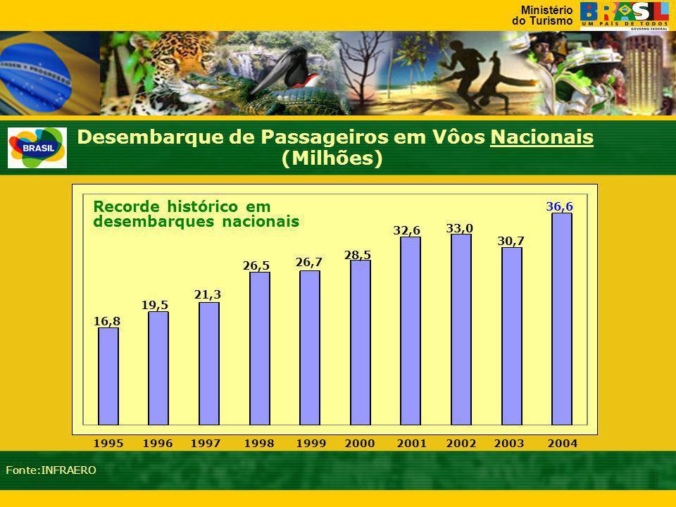 Ministério do Turismo Desembarque de Passageiros em Vôos Internacionais JANEIRO 20042005 Fonte:INFRAERO 659.819 515.151 28,08%