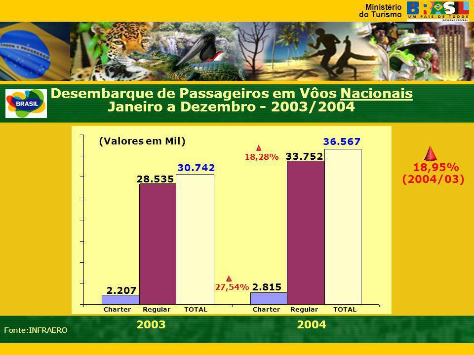 Ministério do Turismo 19981999200020012002200320041997 16,8 19,5 21,3 26,5 26,7 32,6 28,5 33,0 30,7 36,6 Desembarque de Passageiros em Vôos Nacionais