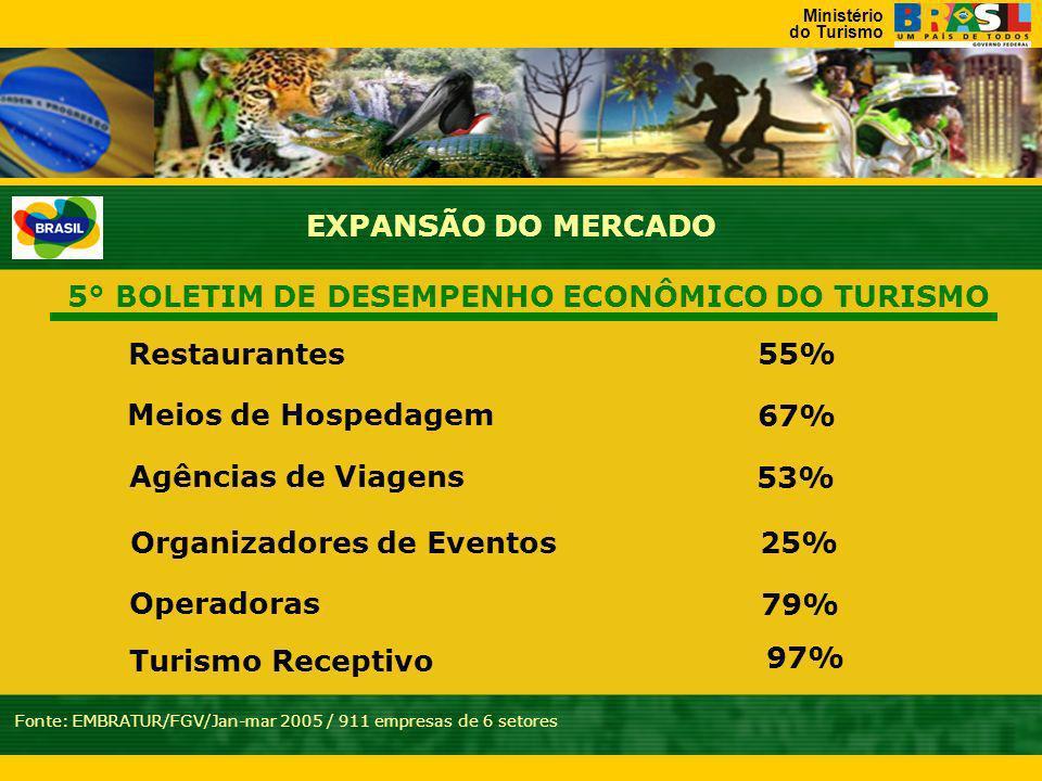 Ministério do Turismo Desembarque de Passageiros em Vôos Nacionais JANEIRO 20042005 Fonte:INFRAERO 3.675.428 2.842.423 29,31%