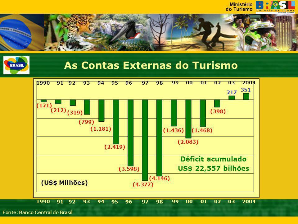 Ministério do Turismo (4.377) (4.146) 1990 9192 9394 95969798 99000102032004 (2.419) (3.598) (1.436) (2.083) (1.468) (398) 217 351 (1.181) (799) (319) (212) (121) Fonte: Banco Central do Brasil US$ 22,557 bilhões Déficit acumulado As Contas Externas do Turismo (US$ Milhões) 1990 9192 9394 95969798 99000102032004