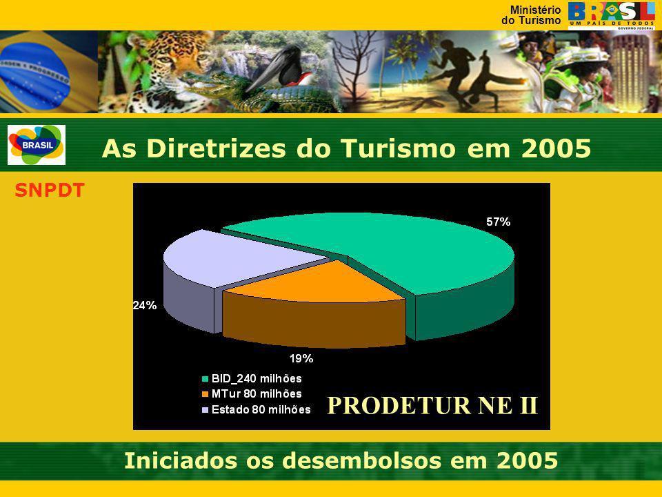 Ministério do Turismo SNPDT As Diretrizes do Turismo em 2005 Qualificação e Certificação e Fomento à Produção Associada ao Turismo (40 projetos previs