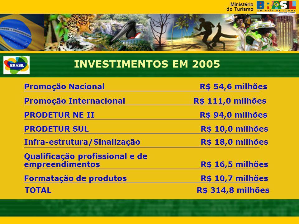 Ministério do Turismo As Diretrizes do Turismo em 2005 EMBRATUR Implantação do Plano Aquarela/MARCA BRASIL Presença em Feiras Internacionais Captação