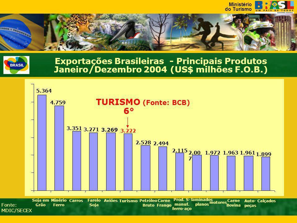 Ministério do Turismo 5.364 Soja em Grão 4.759 Minério Ferro 3.271 Farelo Soja 3.351 3.269 AviõesCarros Petróleo Bruto 3.222 2.528 Carne Frango 2.494 motores Carne Bovina 2.115 2.00 7 Turismo Exportações Brasileiras - Principais Produtos Janeiro/Dezembro 2004 (US$ milhões F.O.B.) Fonte: MDIC/SECEX Prod.