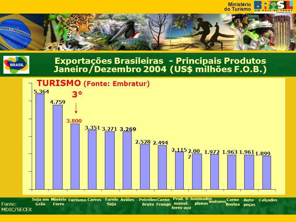Ministério do Turismo 5.364 Soja em Grão 4.759 Minério Ferro 3.271 Farelo Soja 3.351 3.269 AviõesCarros Petróleo Bruto 3.800 2.528 Carne Frango 2.494 motores Carne Bovina 2.115 2.00 7 Turismo Fonte: MDIC/SECEX Prod.