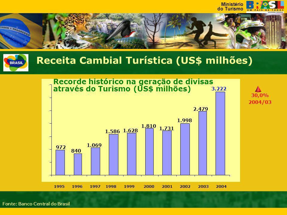 Ministério do Turismo 1995 199619971998199920002001200220032004 972 840 1.069 1.586 1.628 1.810 1.731 1.998 2.479 3.222 Recorde histórico na geração de divisas através do Turismo (US$ milhões) Fonte: Banco Central do Brasil 30,0% 2004/03 Receita Cambial Turística (US$ milhões)
