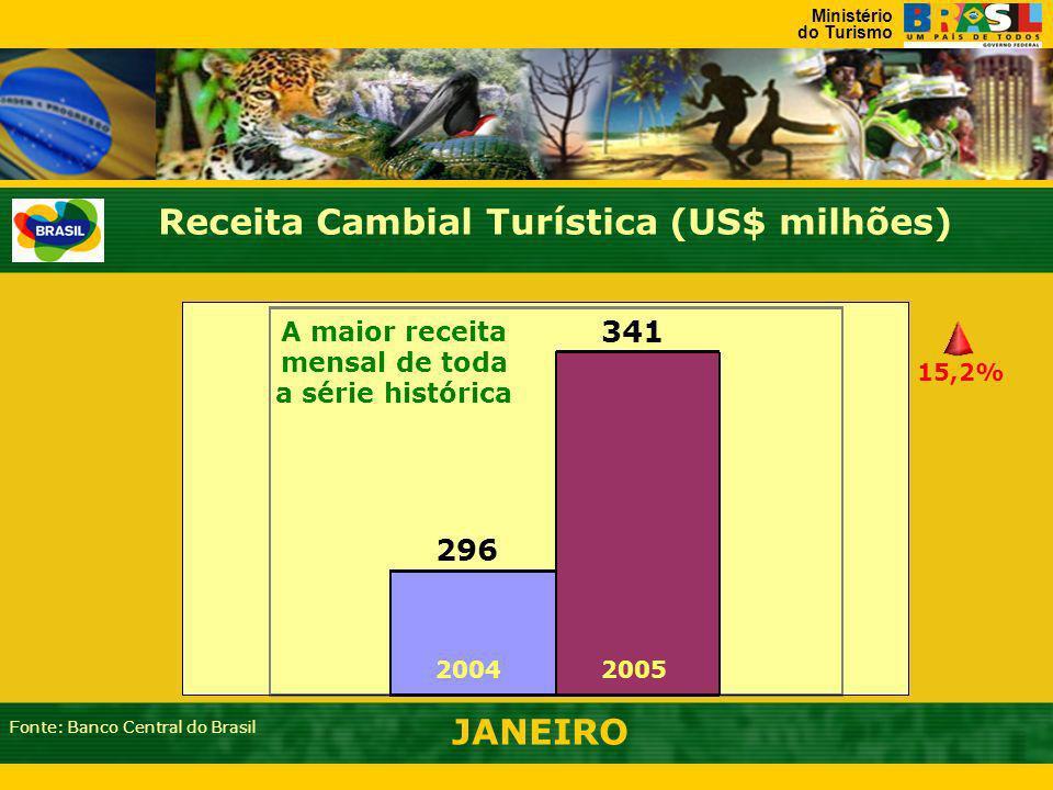 Ministério do Turismo Receita Cambial Turística (US$ milhões) JANEIRO 20042005 15,2% Fonte: Banco Central do Brasil 296 341 A maior receita mensal de toda a série histórica