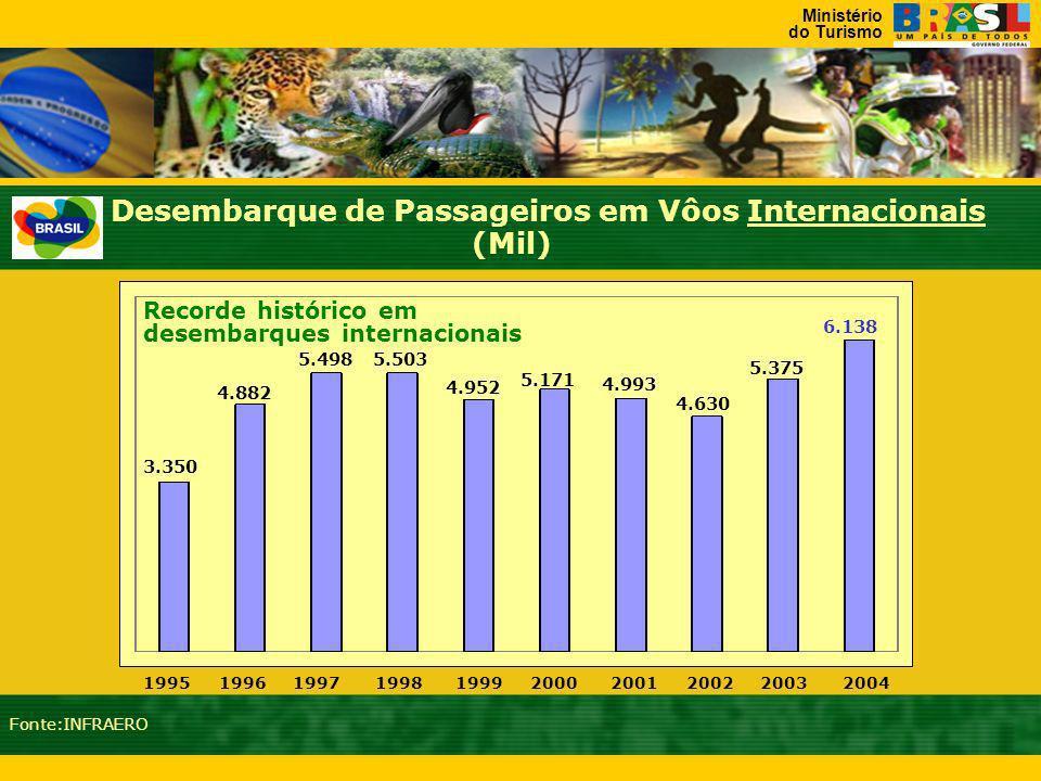 Ministério do Turismo 19981999200020012002200320041997 19961995 Desembarque de Passageiros em Vôos Internacionais (Mil) Fonte:INFRAERO 3.350 4.882 5.4985.503 4.952 5.171 4.993 4.630 5.375 6.138 Recorde histórico em desembarques internacionais