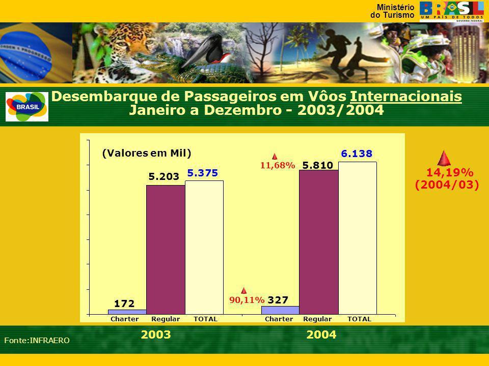 Ministério do Turismo Desembarque de Passageiros em Vôos Internacionais Janeiro a Dezembro - 2003/2004 14,19% (2004/03) 5.810 6.138 327 5.375 5.203 172 20032004 Fonte:INFRAERO (Valores em Mil) Charter Regular TOTAL 11,68% 90,11%