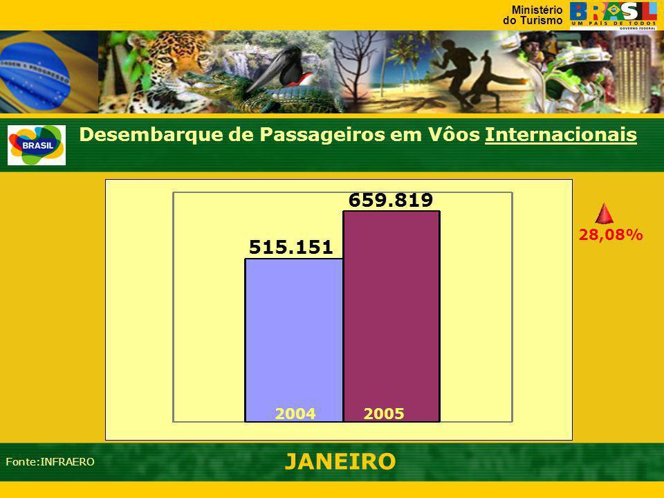 Ministério do Turismo Desembarque de Passageiros em Vôos Internacionais Janeiro a Dezembro - 2003/2004 14,19% (2004/03) 5.810 6.138 327 5.375 5.203 17