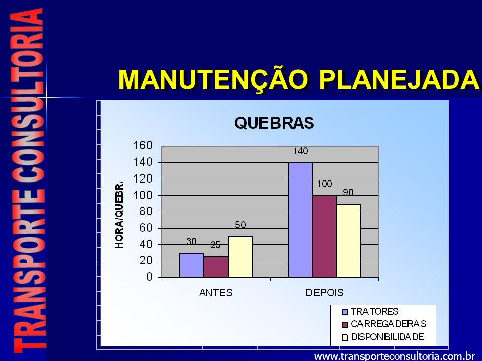 MANUTENÇÃO PLANEJADA www.transporteconsultoria.com.br