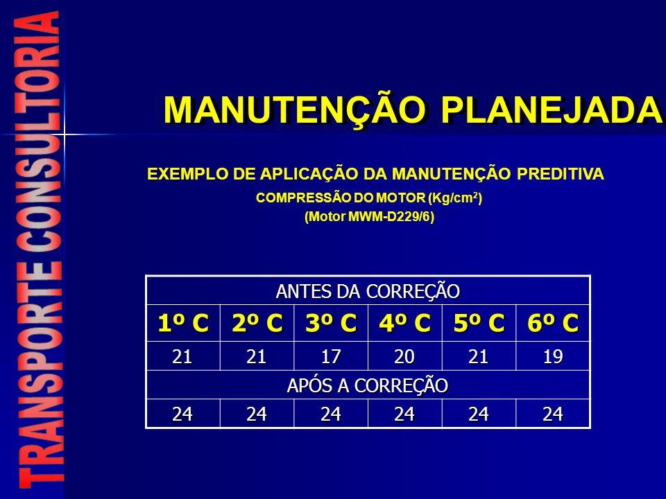 MANUTENÇÃO PLANEJADA COMPRESSÃO DO MOTOR (Kg/cm 2 ) (Motor MWM-D229/6) ANTES DA CORREÇÃO 1º C 2º C 3º C 4º C 5º C 6º C 212117202119 APÓS A CORREÇÃO 24