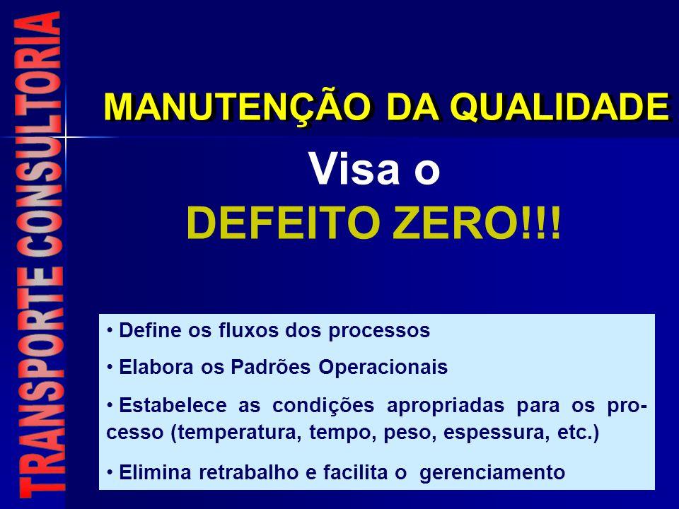 MANUTENÇÃO DA QUALIDADE Visa o DEFEITO ZERO!!! Define os fluxos dos processos Elabora os Padrões Operacionais Estabelece as condições apropriadas para