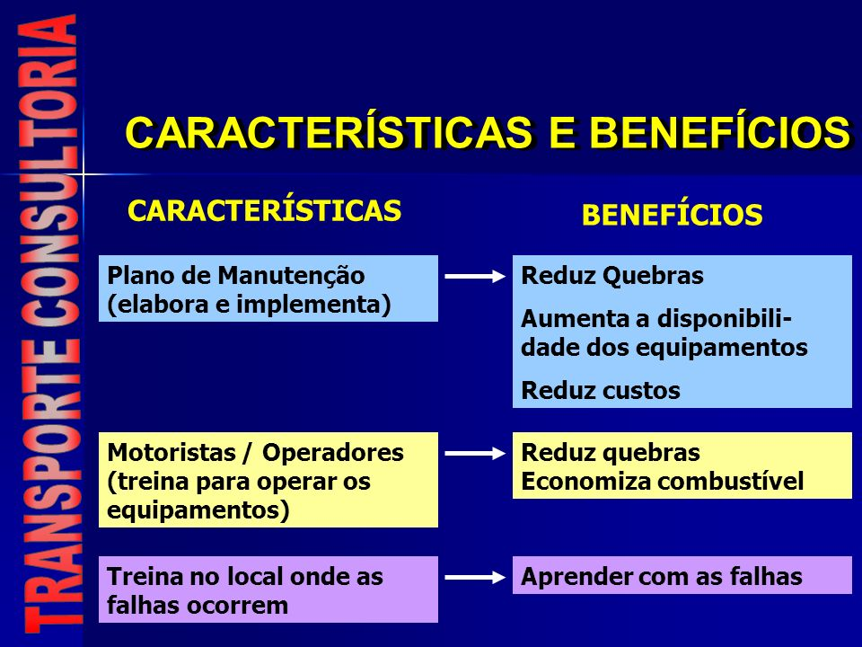 CARACTERÍSTICAS E BENEFÍCIOS CARACTERÍSTICAS BENEFÍCIOS Plano de Manutenção (elabora e implementa) Reduz Quebras Aumenta a disponibili- dade dos equip