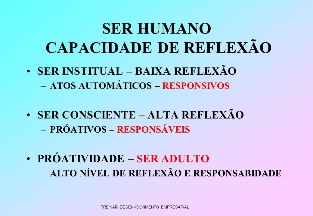 TREINAR DESENVOLVIMENTO EMPRESARIAL SER HUMANO CAPACIDADE DE REFLEXÃO SER INSTITUAL – BAIXA REFLEXÃO –ATOS AUTOMÁTICOS – RESPONSIVOS SER CONSCIENTE –