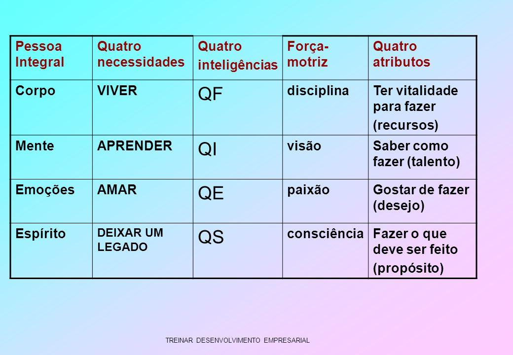 TREINAR DESENVOLVIMENTO EMPRESARIAL Pessoa Integral Quatro necessidades Quatro inteligências Força- motriz Quatro atributos CorpoVIVER QF disciplinaTe