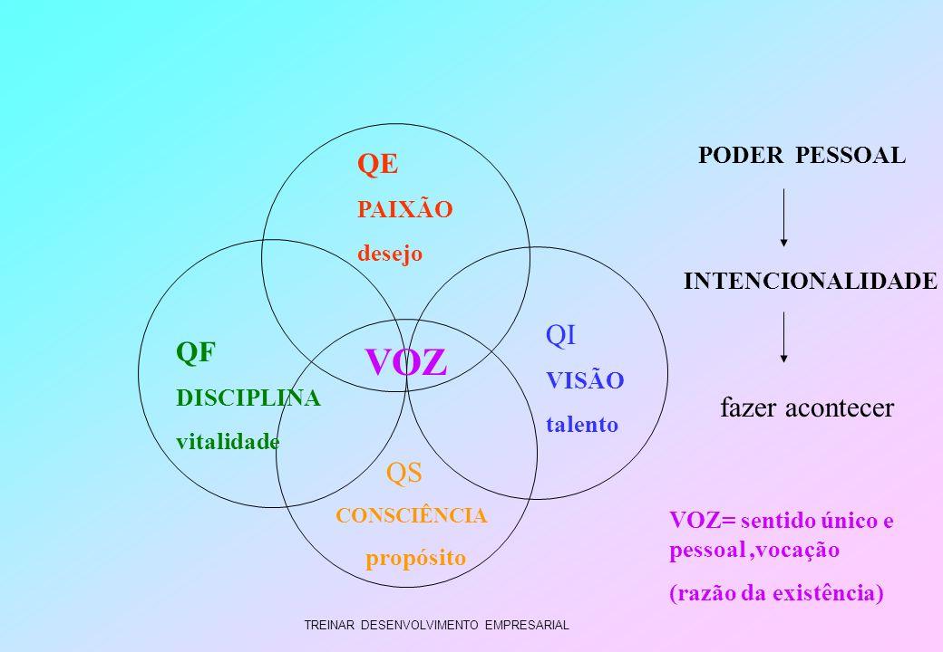 TREINAR DESENVOLVIMENTO EMPRESARIAL QF DISCIPLINA vitalidade QE PAIXÃO desejo QI VISÃO talento VOZ QS CONSCIÊNCIA propósito VOZ= sentido único e pesso