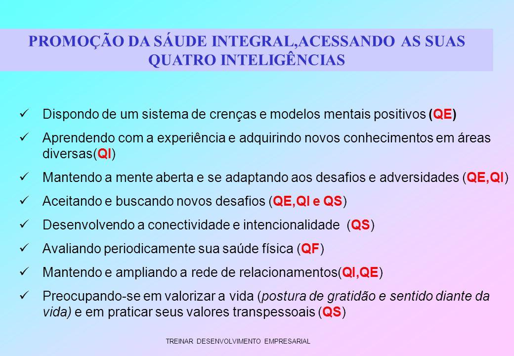 TREINAR DESENVOLVIMENTO EMPRESARIAL Dispondo de um sistema de crenças e modelos mentais positivos (QE) Aprendendo com a experiência e adquirindo novos