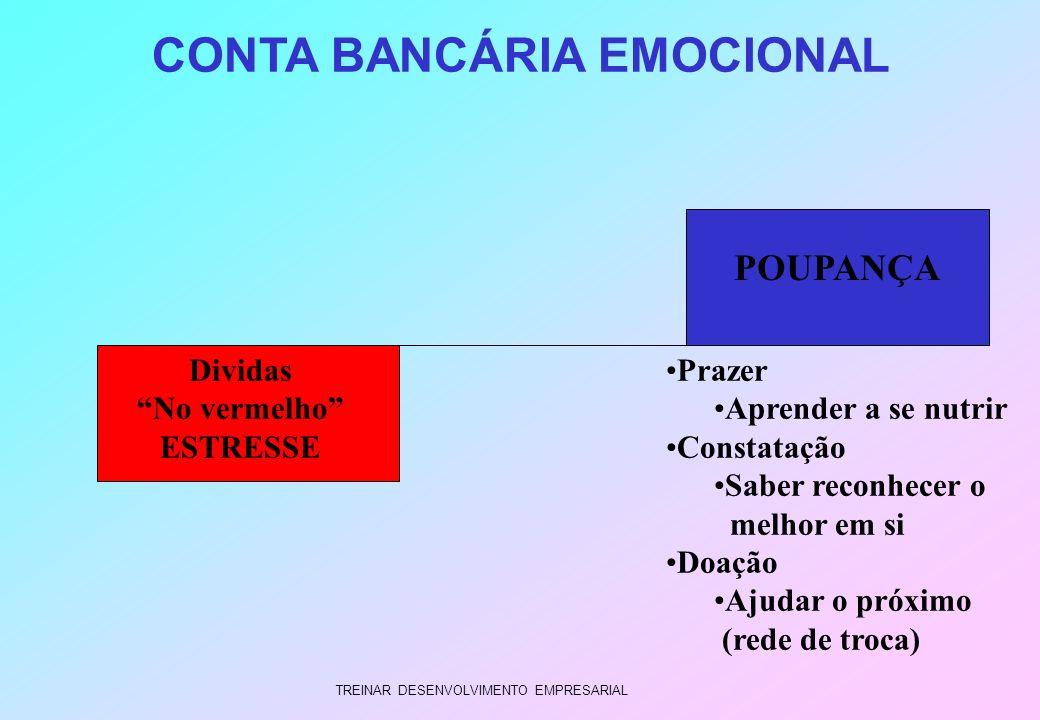 TREINAR DESENVOLVIMENTO EMPRESARIAL CONTA BANCÁRIA EMOCIONAL Dividas No vermelho ESTRESSE POUPANÇA Prazer Aprender a se nutrir Constatação Saber recon