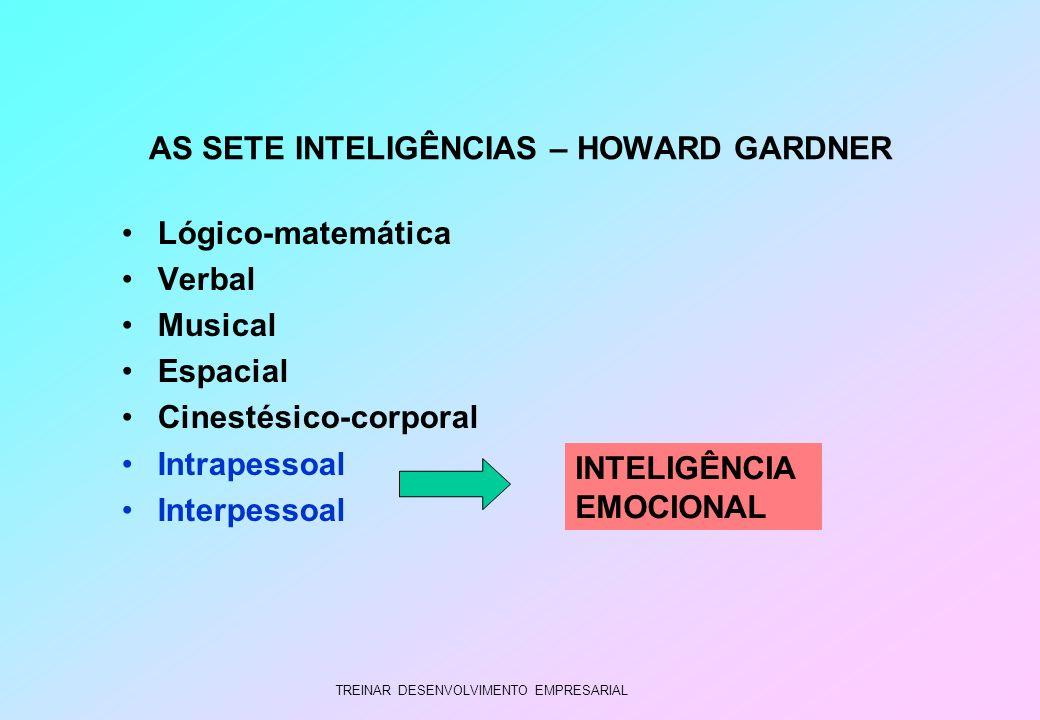 TREINAR DESENVOLVIMENTO EMPRESARIAL AS SETE INTELIGÊNCIAS – HOWARD GARDNER Lógico-matemática Verbal Musical Espacial Cinestésico-corporal Intrapessoal