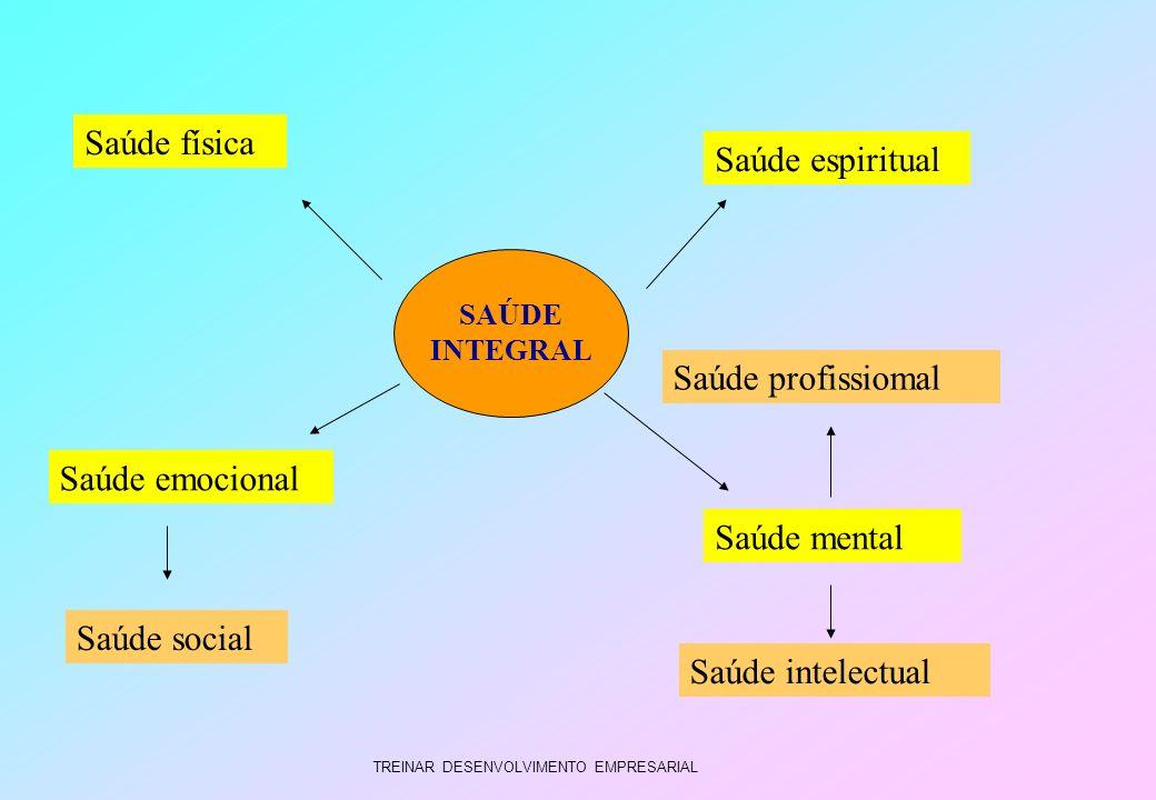 TREINAR DESENVOLVIMENTO EMPRESARIAL SAÚDE INTEGRAL Saúde física Saúde emocional Saúde social Saúde mental Saúde profissiomal Saúde intelectual Saúde e