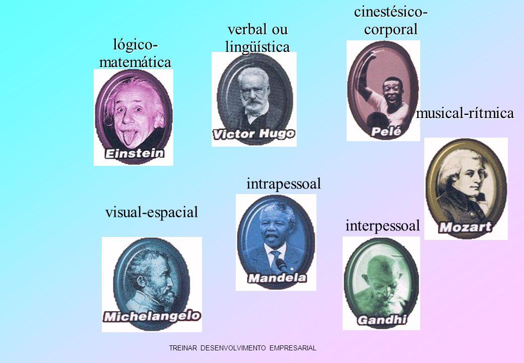 TREINAR DESENVOLVIMENTO EMPRESARIAL verbal ou lingüística lógico- matemática intrapessoal visual-espacial cinestésico- corporal musical-rítmica interp