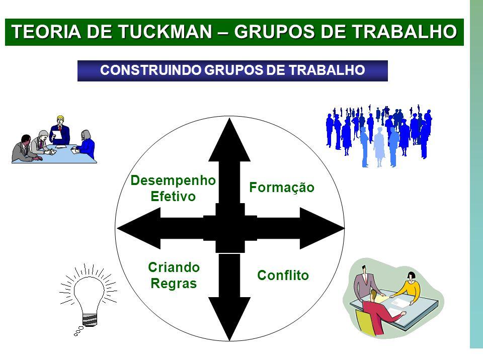 32 Formação Conflito Criando Regras Desempenho Efetivo TEORIA DE TUCKMAN – GRUPOS DE TRABALHO CONSTRUINDO GRUPOS DE TRABALHO