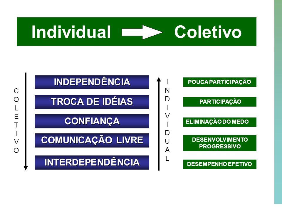 33 Individual Coletivo INDEPENDÊNCIA TROCA DE IDÉIAS CONFIANÇA COMUNICAÇÃO LIVRE INTERDEPENDÊNCIA POUCA PARTICIPAÇÃO PARTICIPAÇÃO DESENVOLVIMENTO PROG