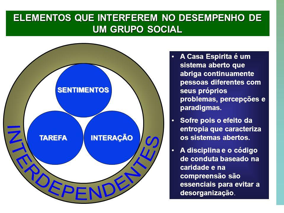 36 SENTIMENTOS TAREFAINTERAÇÃO ELEMENTOS QUE INTERFEREM NO DESEMPENHO DE UM GRUPO SOCIAL A Casa Espirita é um sistema aberto que abriga continuamente