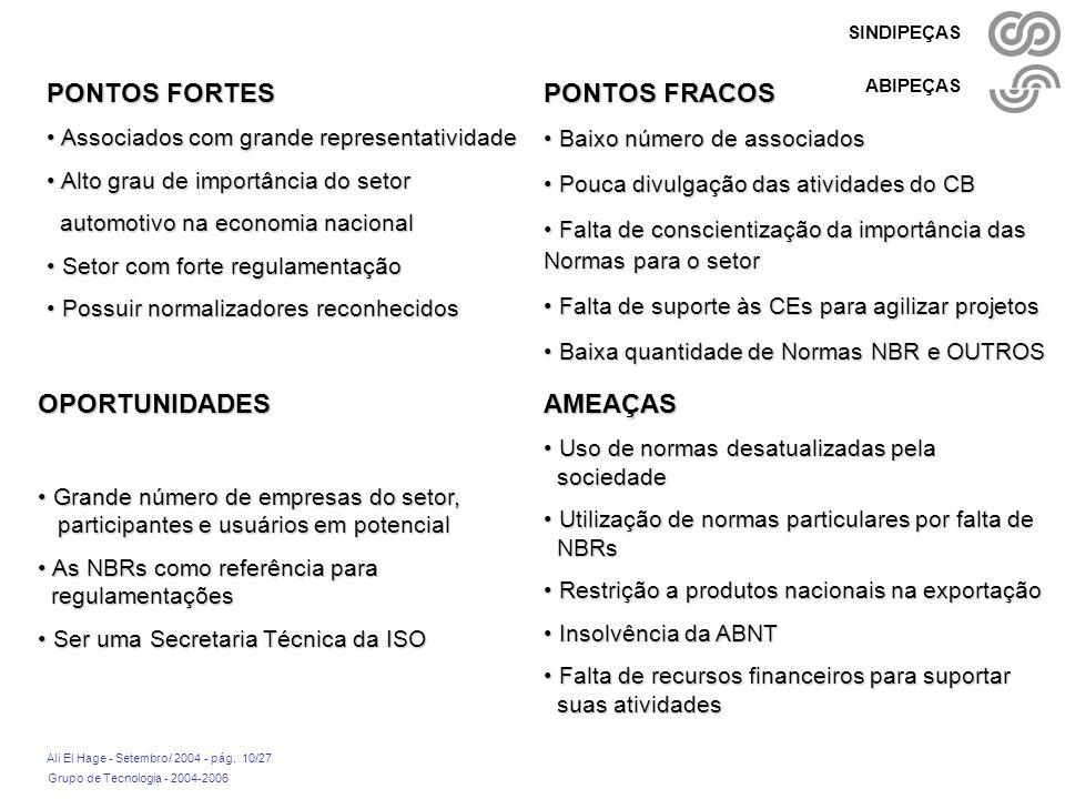 Grupo de Tecnologia - 2004-2006 Ali El Hage - Setembro/ 2004 - pág. 10/27 SINDIPEÇAS ABIPEÇAS PONTOS FORTES Associados com grande representatividade A
