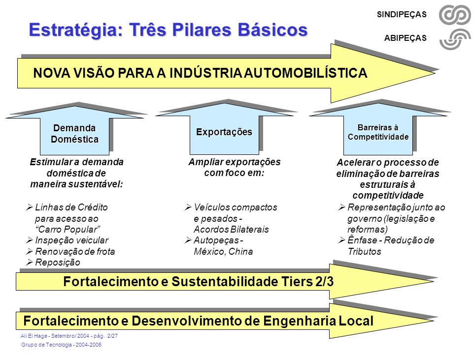 Grupo de Tecnologia - 2004-2006 Ali El Hage - Setembro/ 2004 - pág. 2/27 SINDIPEÇAS ABIPEÇAS NOVA VISÃO PARA A INDÚSTRIA AUTOMOBILÍSTICA Estratégia: T