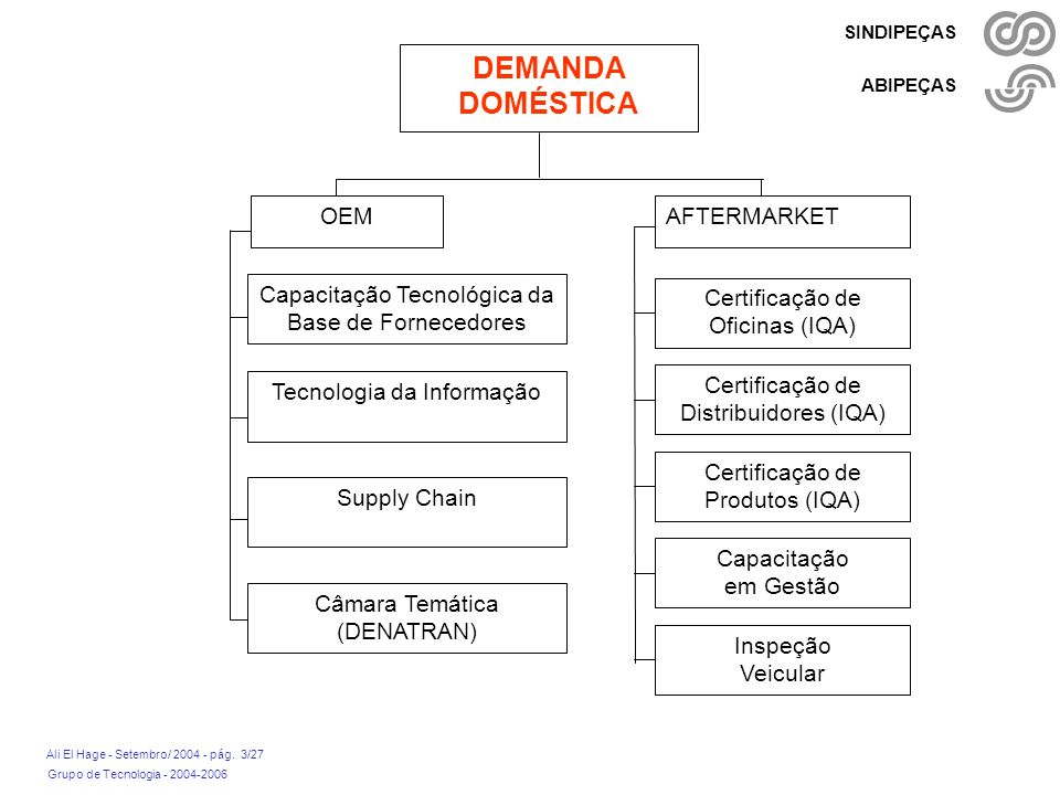 Grupo de Tecnologia - 2004-2006 Ali El Hage - Setembro/ 2004 - pág. 3/27 SINDIPEÇAS ABIPEÇAS DEMANDA DOMÉSTICA OEM Capacitação Tecnológica da Base de