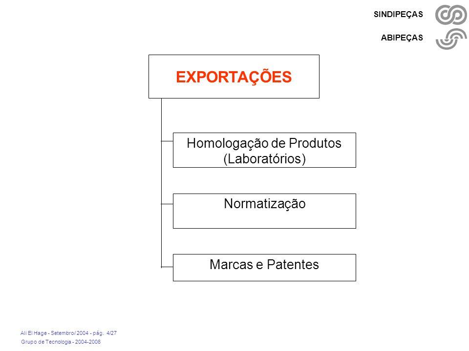 Grupo de Tecnologia - 2004-2006 Ali El Hage - Setembro/ 2004 - pág. 4/27 SINDIPEÇAS ABIPEÇAS EXPORTAÇÕES Homologação de Produtos (Laboratórios) Normat