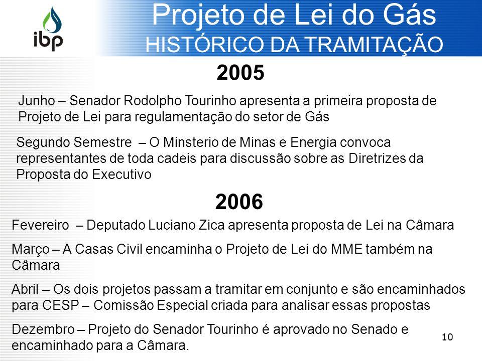 10 2005 Março/06: Apresentação na Câmara Projeto de Lei do Gás HISTÓRICO DA TRAMITAÇÃO Junho – Senador Rodolpho Tourinho apresenta a primeira proposta