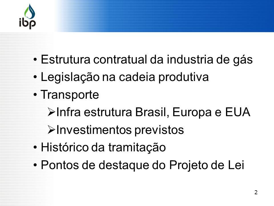 2 Estrutura contratual da industria de gás Legislação na cadeia produtiva Transporte Infra estrutura Brasil, Europa e EUA Investimentos previstos Hist