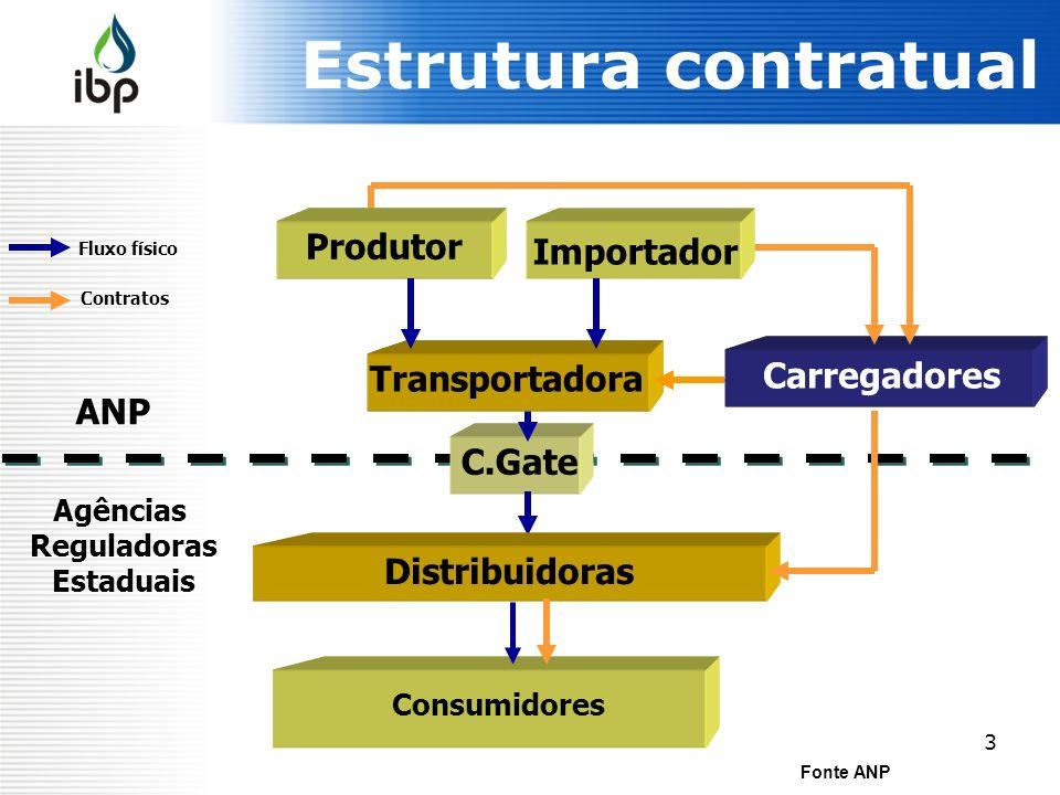 3 Estrutura contratual Fonte ANP Consumidores Distribuidoras Produtor Transportadora Comercializador ANP Agências Reguladoras Estaduais Fluxo físico C