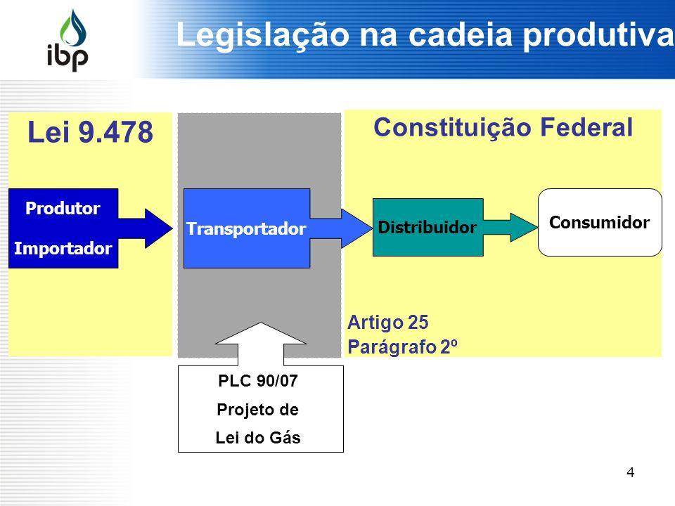 4 Constituição Federal Artigo 25 Parágrafo 2º Lei 9.478 Legislação na cadeia produtiva Produtor Importador Transportador Consumidor Distribuidor PLC 9