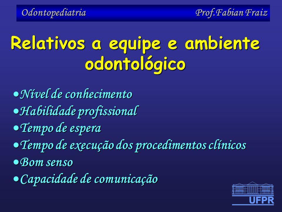 Odontopediatria Prof.Fabian Fraiz Nível de conhecimento Nível de conhecimento Habilidade profissional Habilidade profissional Tempo de espera Tempo de