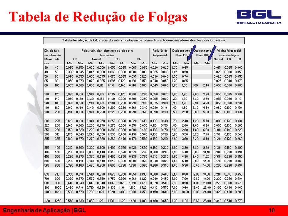 Engenharia de Aplicação   BGL 10 Tabela de Redução de Folgas