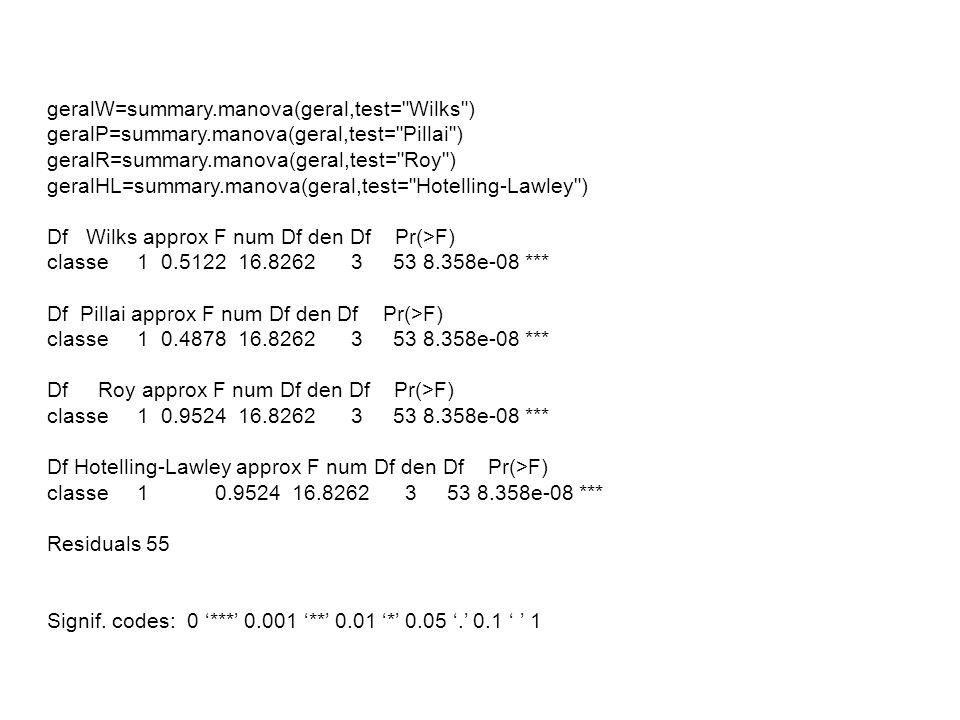 geralW=summary.manova(geral,test= Wilks ) geralP=summary.manova(geral,test= Pillai ) geralR=summary.manova(geral,test= Roy ) geralHL=summary.manova(geral,test= Hotelling-Lawley ) Df Wilks approx F num Df den Df Pr(>F) classe 1 0.5122 16.8262 3 53 8.358e-08 *** Df Pillai approx F num Df den Df Pr(>F) classe 1 0.4878 16.8262 3 53 8.358e-08 *** Df Roy approx F num Df den Df Pr(>F) classe 1 0.9524 16.8262 3 53 8.358e-08 *** Df Hotelling-Lawley approx F num Df den Df Pr(>F) classe 1 0.9524 16.8262 3 53 8.358e-08 *** Residuals 55 Signif.