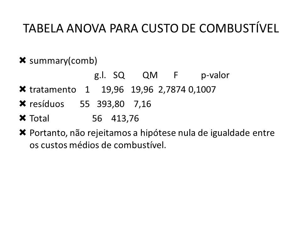 TABELA ANOVA PARA CUSTO DE COMBUSTÍVEL summary(comb) g.l.