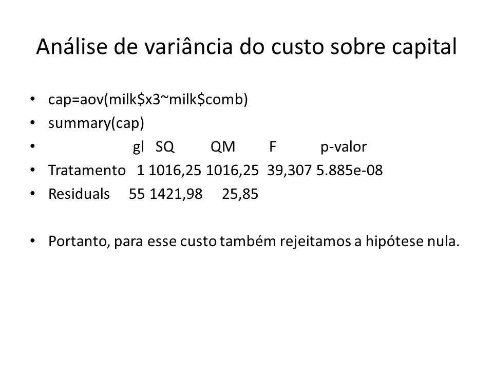 Análise de variância do custo sobre capital cap=aov(milk$x3~milk$comb) summary(cap) gl SQ QM F p-valor Tratamento 1 1016,25 1016,25 39,307 5.885e-08 Residuals 55 1421,98 25,85 Portanto, para esse custo também rejeitamos a hipótese nula.