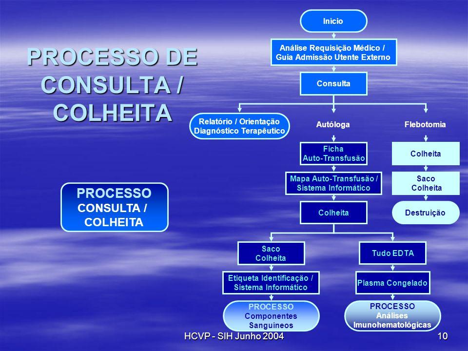 HCVP - SIH Junho 200410 PROCESSO DE CONSULTA / COLHEITA Início Relatório / Orientação Diagnóstico Terapêutico Análise Requisição Médico / Guia Admissã